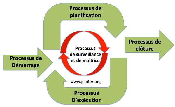 Le cycle du management de projet Pmbok