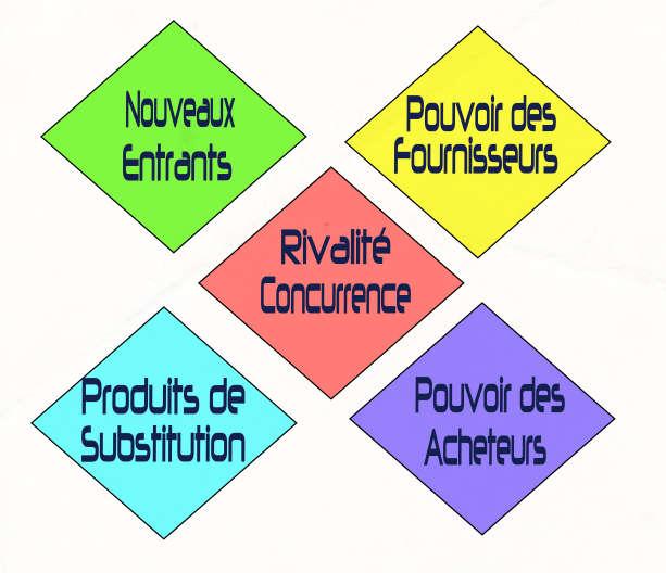 les 5 Forces de la concurrence selon Michael Porter