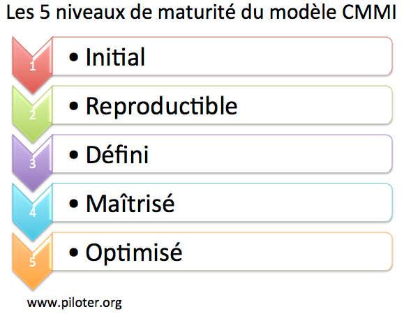 Modèle de maturité CMMI