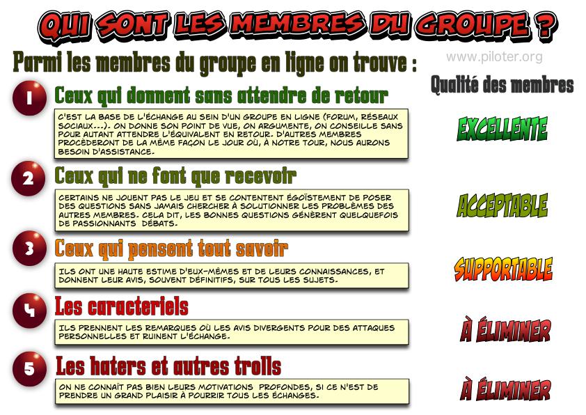 Infographie, les membres d\'un groupe d\´échange, qui sont-ils ?