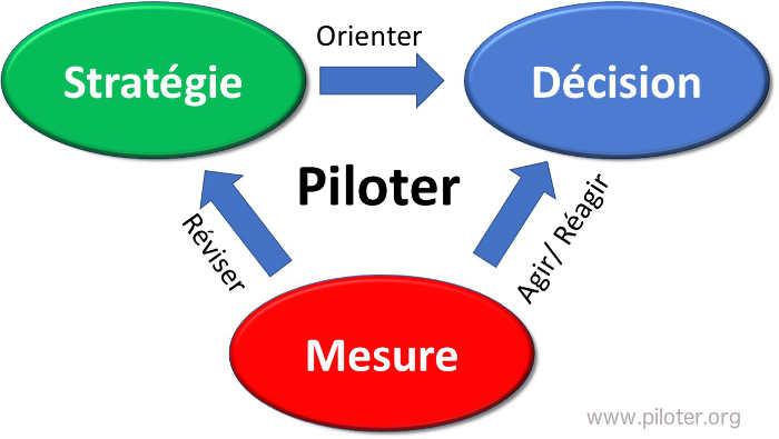 Stratégie, mesure et décision