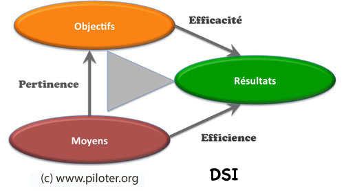 Mesure et Performance DSI