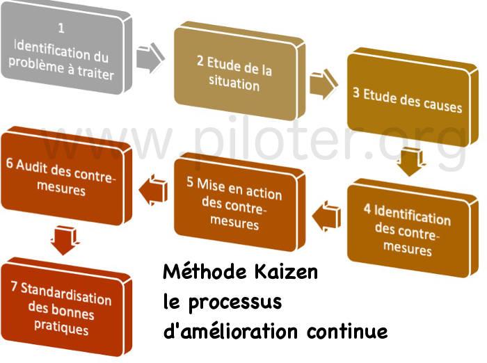 Les 7 étamps de la démarche Kaizen