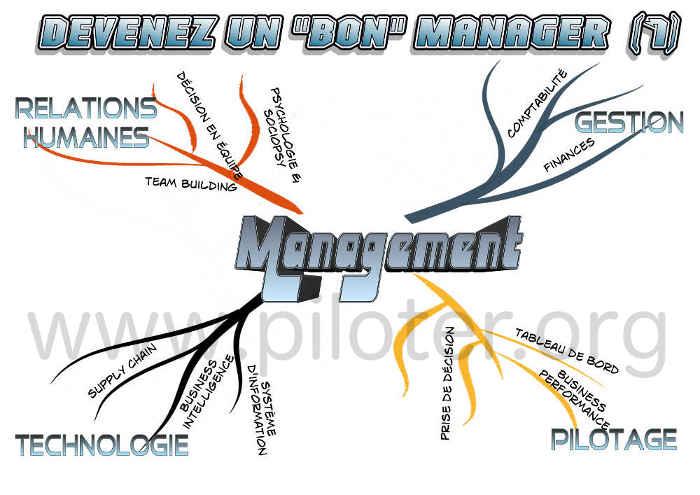 Mindmap,  Management