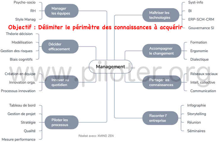 Mindmap,  Management