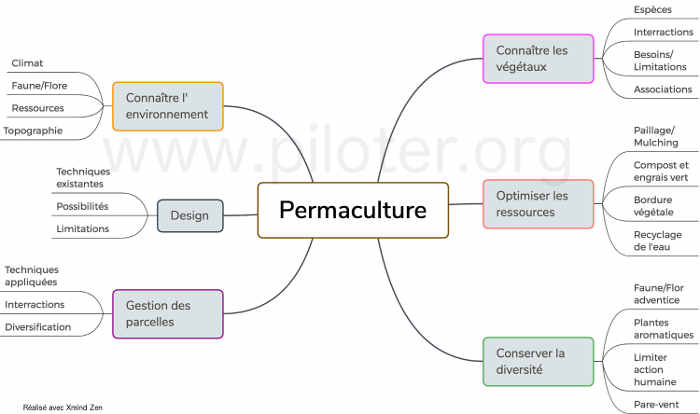 Mindmap,  permaculture
