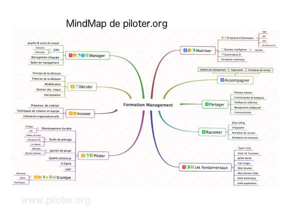 Mindmap pour ses idées