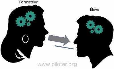 Le modèle d'enseignement type Maître-Éleve