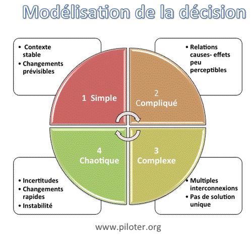 Modélisation de la décision