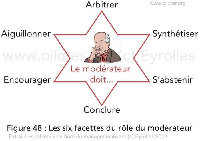Les rôles du modérateur