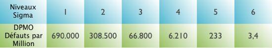 Six Sigma Les niveaux de dispersion