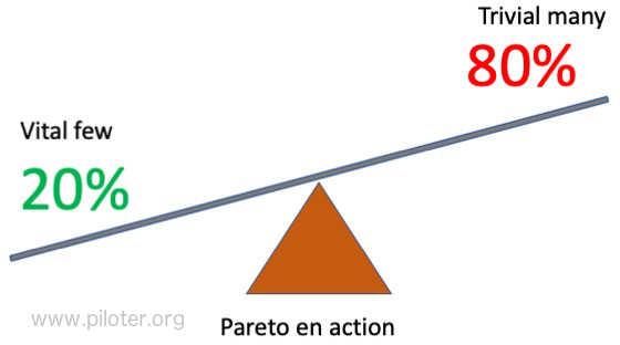 Loi de Pareto, les 2o/80