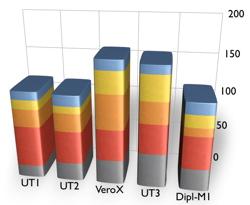 performance supply chain