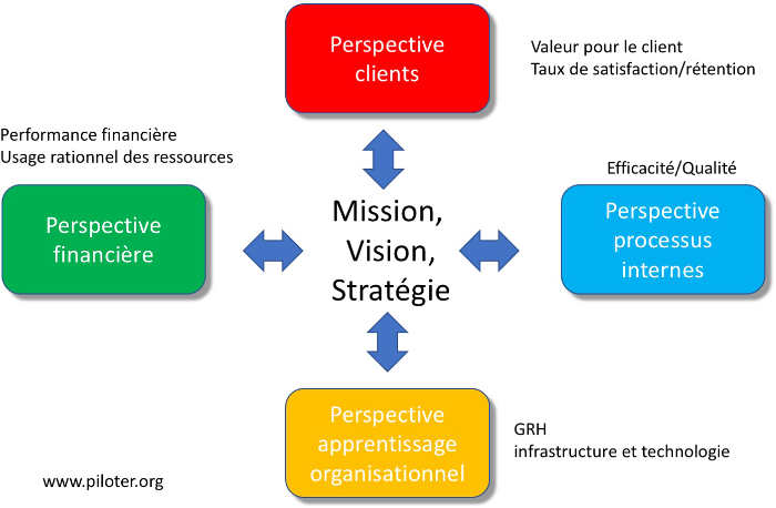Les 4 perspectives du Balanced Scorecard