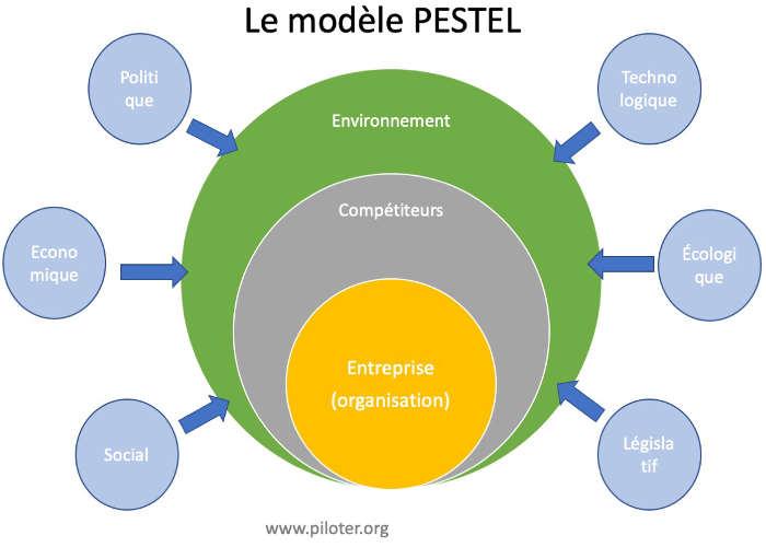 Représentation du modèle PESTEL