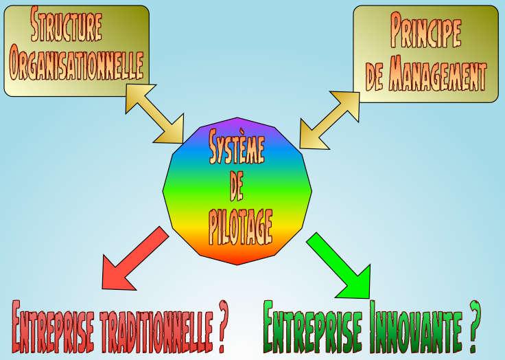 Système de pilotage de la performance et innovation