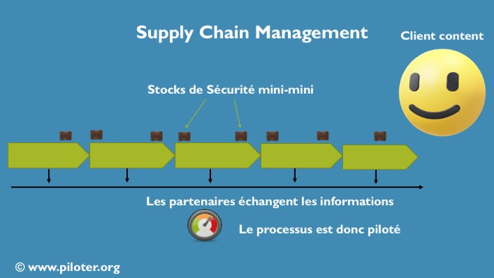 Supply Chain Management, le principe