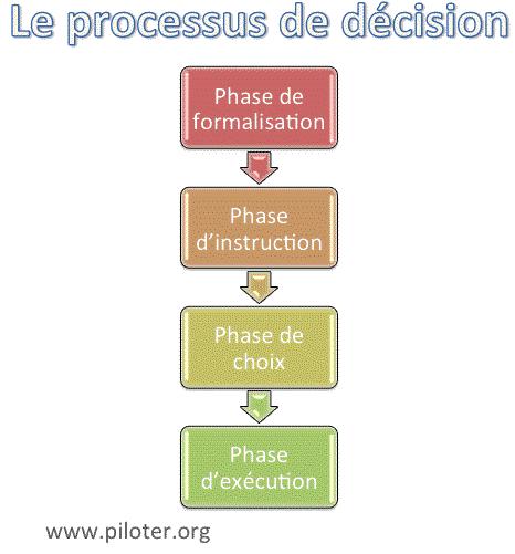 processus de décision