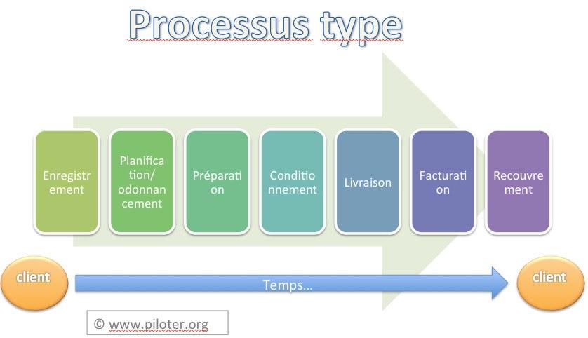 processus type