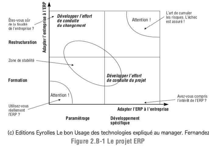 Le projet ERP