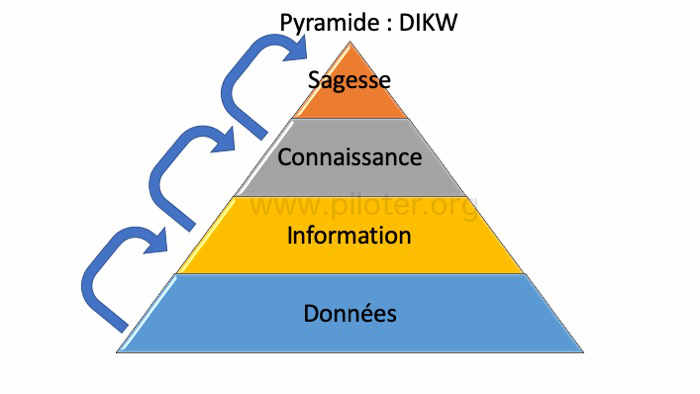 Pyramide DIKW traduite