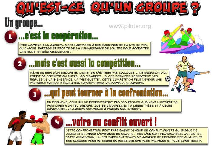 Infographie, Qu\'est-ce qu\'un groupe ?
