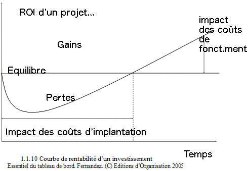 Courbe de rentabilité d'un investissement
