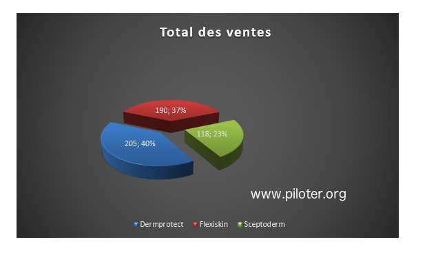 Diagramme secteurs, pie, callembert
