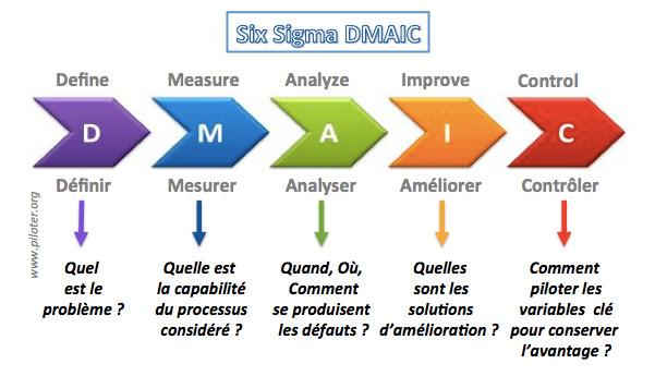 Six Sigma et la méthode DMAIC