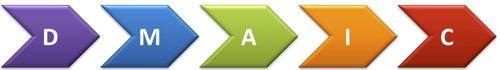 Six Sigma la méthode DMAIC