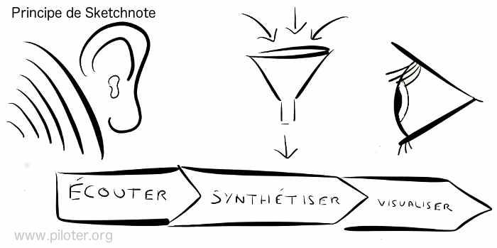 Le principe de Sketchnote