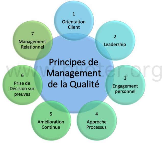 SMQ, les 7 principes