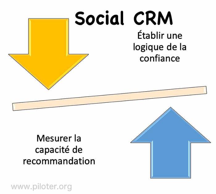 social CRM : Logique de la confiance