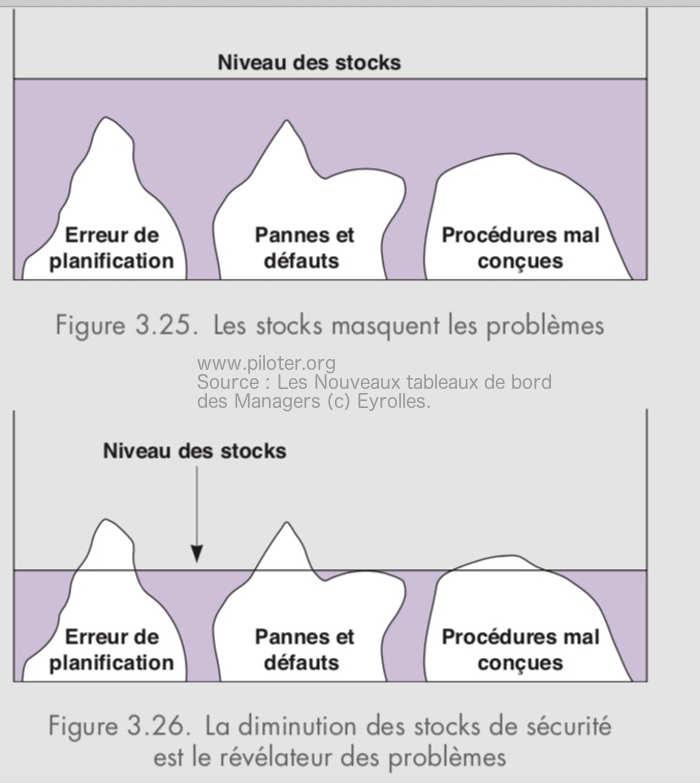 Les stocks et le Juste à Temps