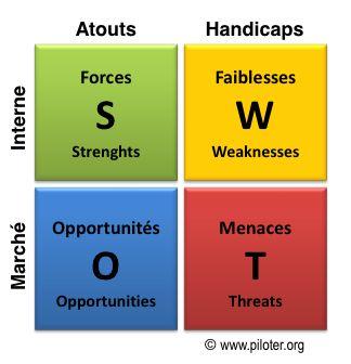 SWOT, analyse stratégique