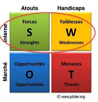 SWOT, analyse stratégique, forces et faiblesse