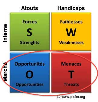 Matrice SWOT, analyse du marché