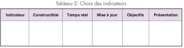 Table de choix des indicateurs
