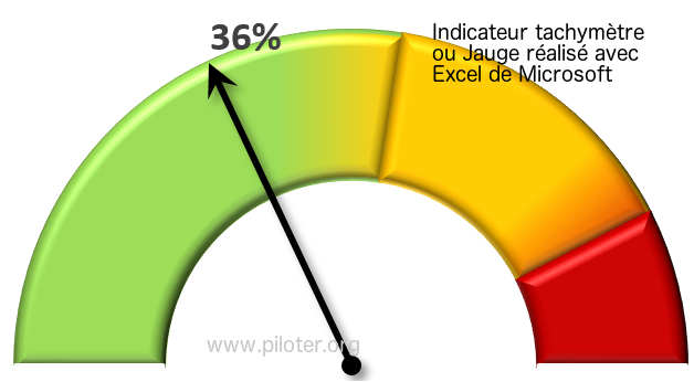 Graphique excel pour indicateur de performance