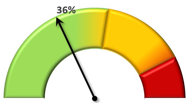 Graphique excel pour indicateur de performance