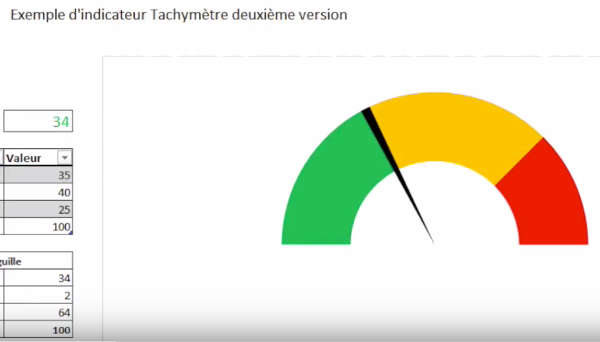Indicateur tachymetre excel