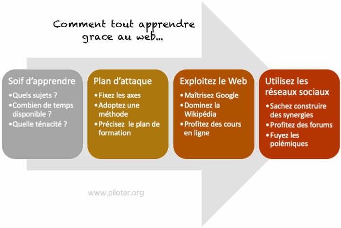 Démarche pour tout apprendre grâce au Web