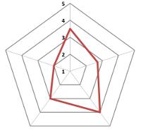 Graphique radar