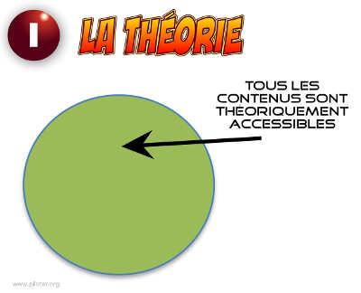 En théorie tout le web visible