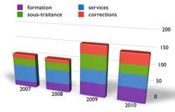 tableau de bord de la  Direction des systèmes d'information