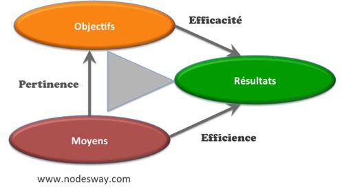 efficacité et efficience, le triangle de la performance