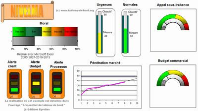 Exemple de tableau de bord avec Excel