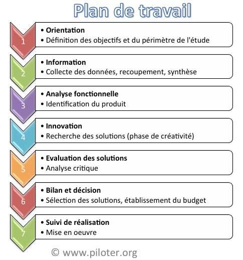Exemple de plan de management de projet pmi