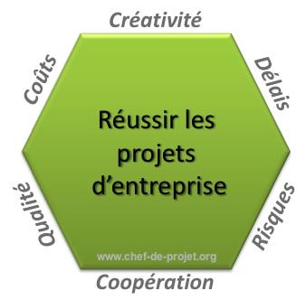 facteurs de réussite projet