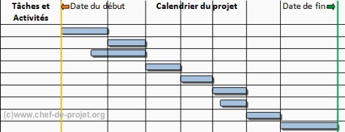 Comment faire un gantt gantt ccuart Choice Image